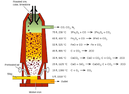 Metallurgy of iron